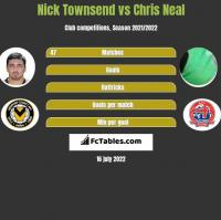 Nick Townsend vs Chris Neal h2h player stats