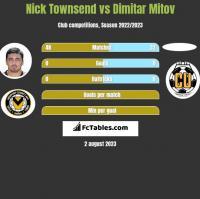 Nick Townsend vs Dimitar Mitov h2h player stats