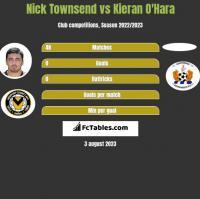 Nick Townsend vs Kieran O'Hara h2h player stats