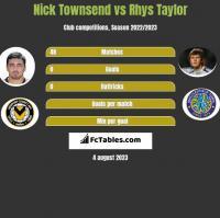 Nick Townsend vs Rhys Taylor h2h player stats