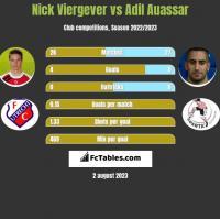 Nick Viergever vs Adil Auassar h2h player stats