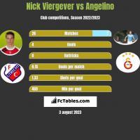 Nick Viergever vs Angelino h2h player stats