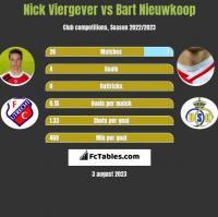 Nick Viergever vs Bart Nieuwkoop h2h player stats