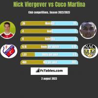 Nick Viergever vs Cuco Martina h2h player stats