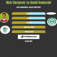 Nick Viergever vs Damil Dankerlui h2h player stats