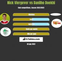 Nick Viergever vs Danilho Doekhi h2h player stats