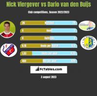 Nick Viergever vs Dario van den Buijs h2h player stats