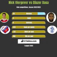 Nick Viergever vs Eliazer Dasa h2h player stats