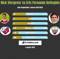 Nick Viergever vs Eric Fernando Botteghin h2h player stats