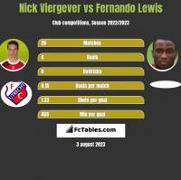 Nick Viergever vs Fernando Lewis h2h player stats