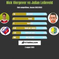 Nick Viergever vs Julian Lelieveld h2h player stats