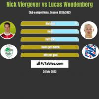 Nick Viergever vs Lucas Woudenberg h2h player stats