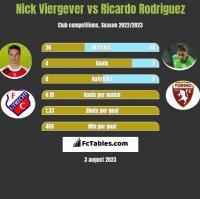 Nick Viergever vs Ricardo Rodriguez h2h player stats