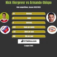 Nick Viergever vs Armando Obispo h2h player stats