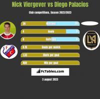 Nick Viergever vs Diego Palacios h2h player stats