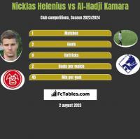 Nicklas Helenius vs Al-Hadji Kamara h2h player stats