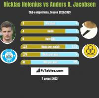 Nicklas Helenius vs Anders K. Jacobsen h2h player stats
