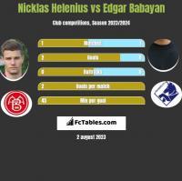 Nicklas Helenius vs Edgar Babayan h2h player stats