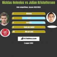 Nicklas Helenius vs Julian Kristoffersen h2h player stats