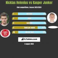 Nicklas Helenius vs Kasper Junker h2h player stats