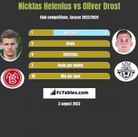 Nicklas Helenius vs Oliver Drost h2h player stats
