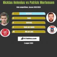 Nicklas Helenius vs Patrick Mortensen h2h player stats
