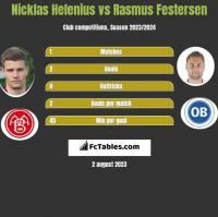 Nicklas Helenius vs Rasmus Festersen h2h player stats