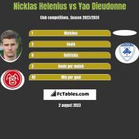 Nicklas Helenius vs Yao Dieudonne h2h player stats
