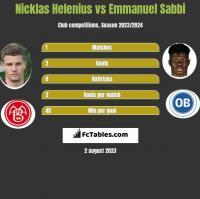 Nicklas Helenius vs Emmanuel Sabbi h2h player stats