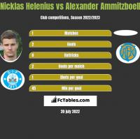 Nicklas Helenius vs Alexander Ammitzboell h2h player stats