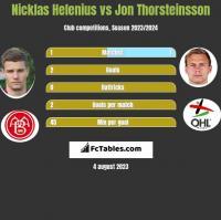 Nicklas Helenius vs Jon Thorsteinsson h2h player stats