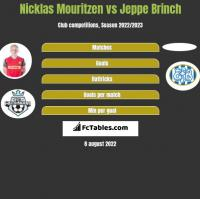 Nicklas Mouritzen vs Jeppe Brinch h2h player stats
