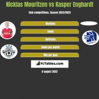 Nicklas Mouritzen vs Kasper Enghardt h2h player stats