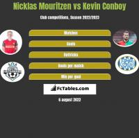 Nicklas Mouritzen vs Kevin Conboy h2h player stats
