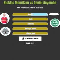 Nicklas Mouritzen vs Daniel Anyembe h2h player stats