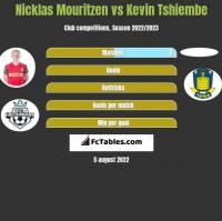 Nicklas Mouritzen vs Kevin Tshiembe h2h player stats