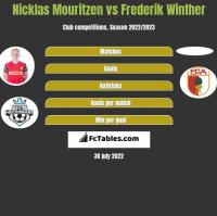 Nicklas Mouritzen vs Frederik Winther h2h player stats