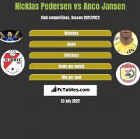 Nicklas Pedersen vs Anco Jansen h2h player stats