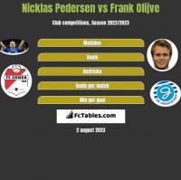 Nicklas Pedersen vs Frank Olijve h2h player stats