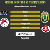 Nicklas Pedersen vs Stanley Elbers h2h player stats