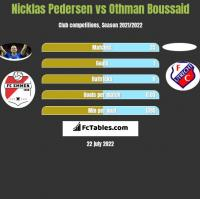 Nicklas Pedersen vs Othman Boussaid h2h player stats