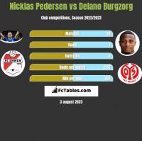 Nicklas Pedersen vs Delano Burgzorg h2h player stats