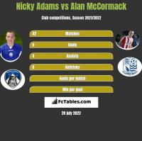 Nicky Adams vs Alan McCormack h2h player stats