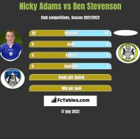 Nicky Adams vs Ben Stevenson h2h player stats