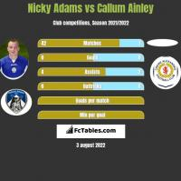 Nicky Adams vs Callum Ainley h2h player stats