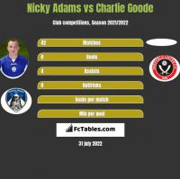 Nicky Adams vs Charlie Goode h2h player stats