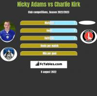 Nicky Adams vs Charlie Kirk h2h player stats