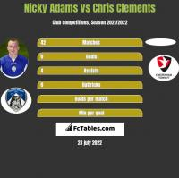 Nicky Adams vs Chris Clements h2h player stats