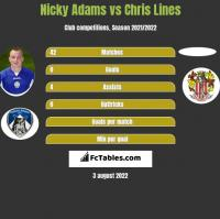 Nicky Adams vs Chris Lines h2h player stats