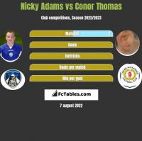 Nicky Adams vs Conor Thomas h2h player stats